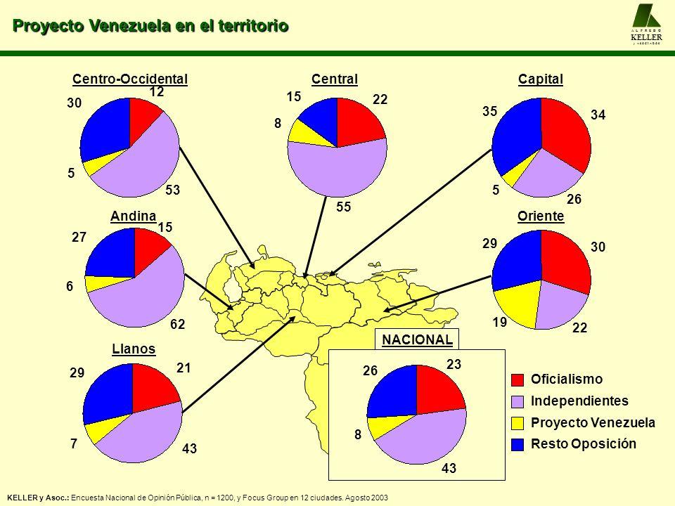 NACIONAL Centro-Occidental Andina Llanos CentralCapital Oriente 7 21 43 29 6 15 62 27 5 12 53 30 8 22 55 15 5 34 26 35 19 30 22 29 8 23 43 26 Oficiali