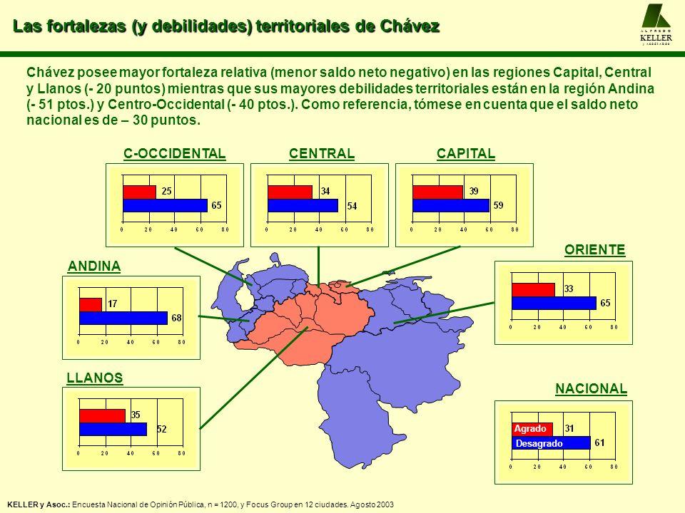 Las fortalezas (y debilidades) territoriales de Chávez A L F R E D O KELLER y A S O C I A D O S KELLER y Asoc.: Encuesta Nacional de Opinión Pública,