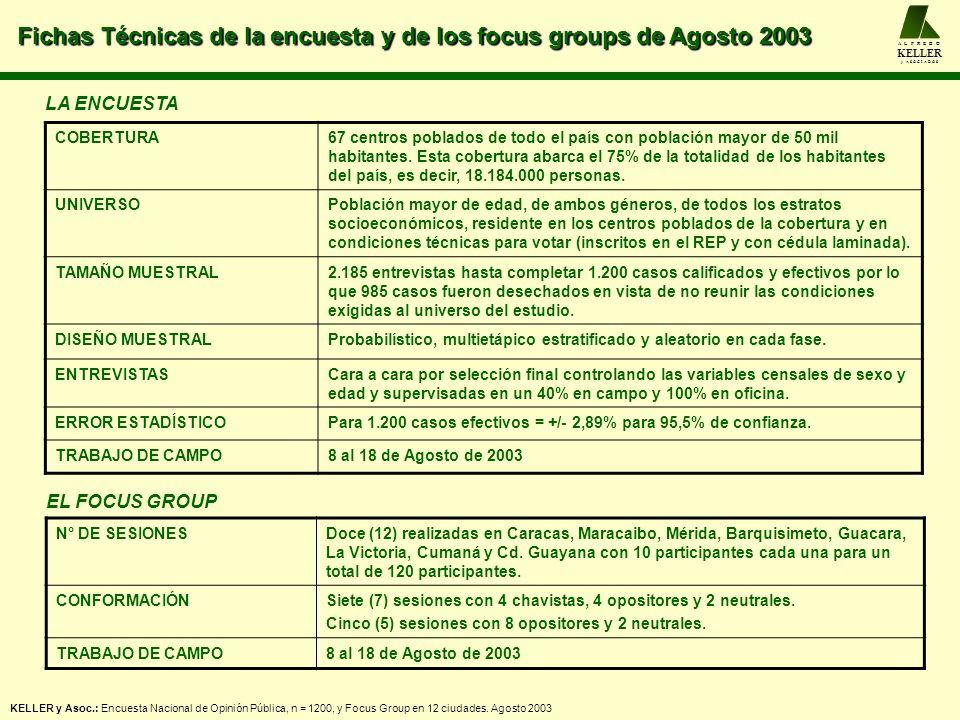 Fichas Técnicas de la encuesta y de los focus groups de Agosto 2003 A L F R E D O KELLER y A S O C I A D O S KELLER y Asoc.: Encuesta Nacional de Opin