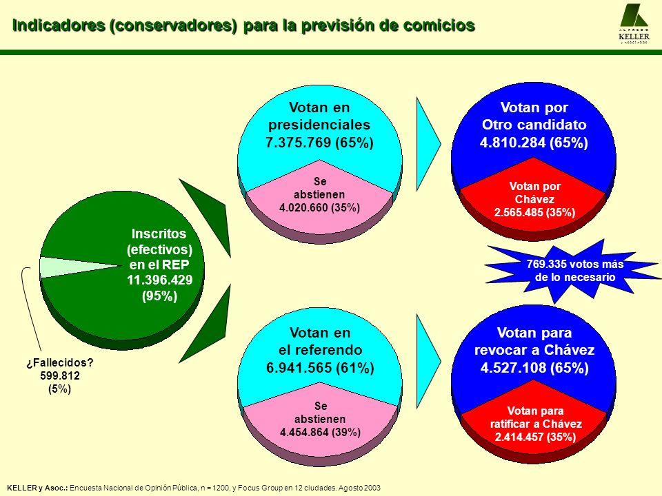 Indicadores (conservadores) para la previsión de comicios A L F R E D O KELLER y A S O C I A D O S Inscritos (efectivos) en el REP 11.396.429 (95%) ¿F