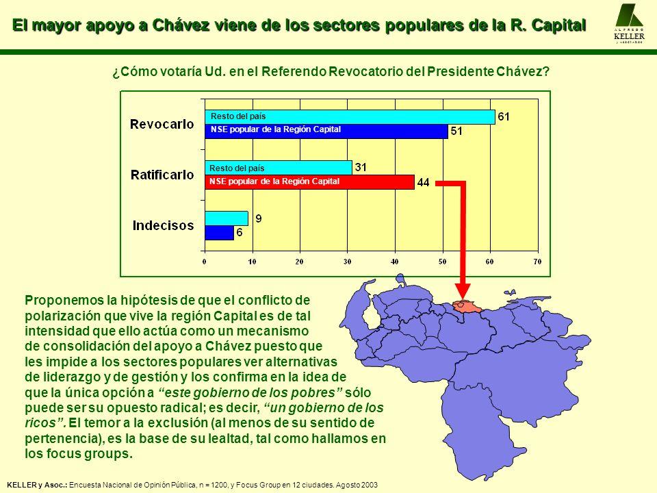 El mayor apoyo a Chávez viene de los sectores populares de la R. Capital A L F R E D O KELLER y A S O C I A D O S Resto del país NSE popular de la Reg