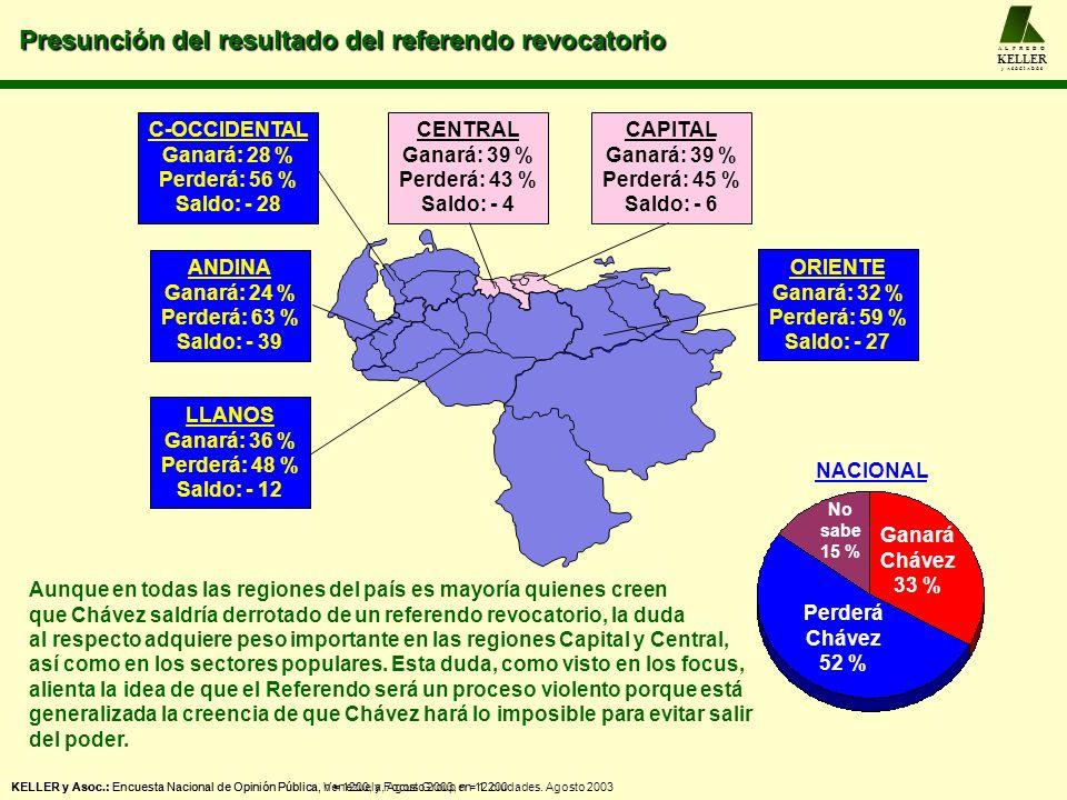 Presunción del resultado del referendo revocatorio A L F R E D O KELLER y A S O C I A D O S KELLER y Asoc.: Encuesta Nacional de Opinión Pública, Vene