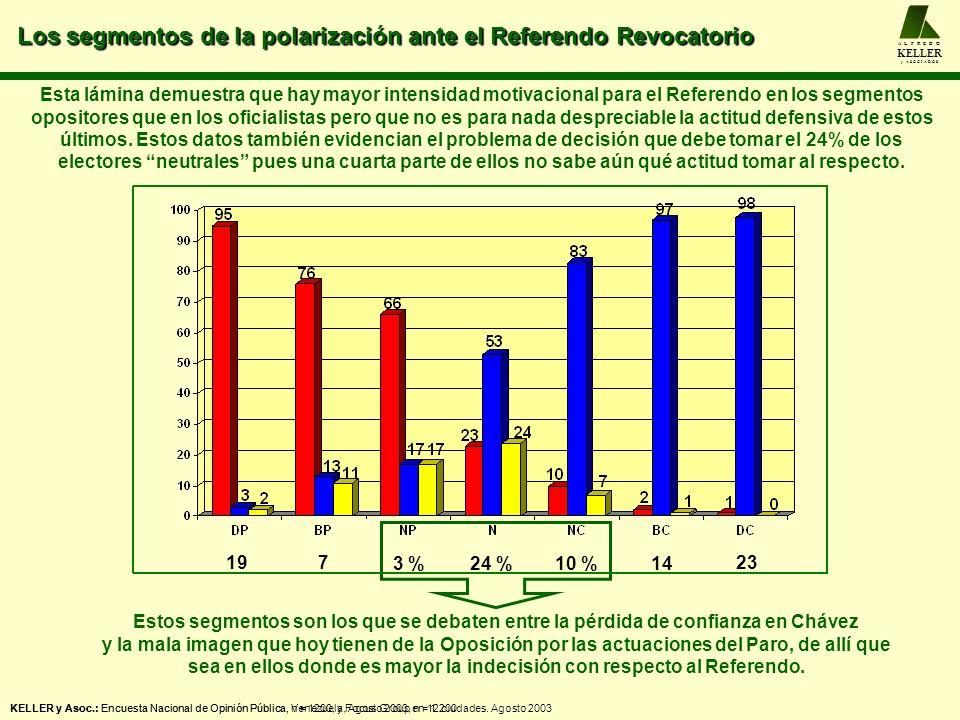 Los segmentos de la polarización ante el Referendo Revocatorio A L F R E D O KELLER y A S O C I A D O S KELLER y Asoc.: Encuesta Nacional de Opinión P