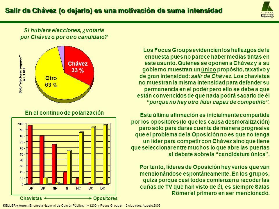 Salir de Chávez (o dejarlo) es una motivación de suma intensidad A L F R E D O KELLER y A S O C I A D O S Si hubiera elecciones, ¿votaría por Chávez o