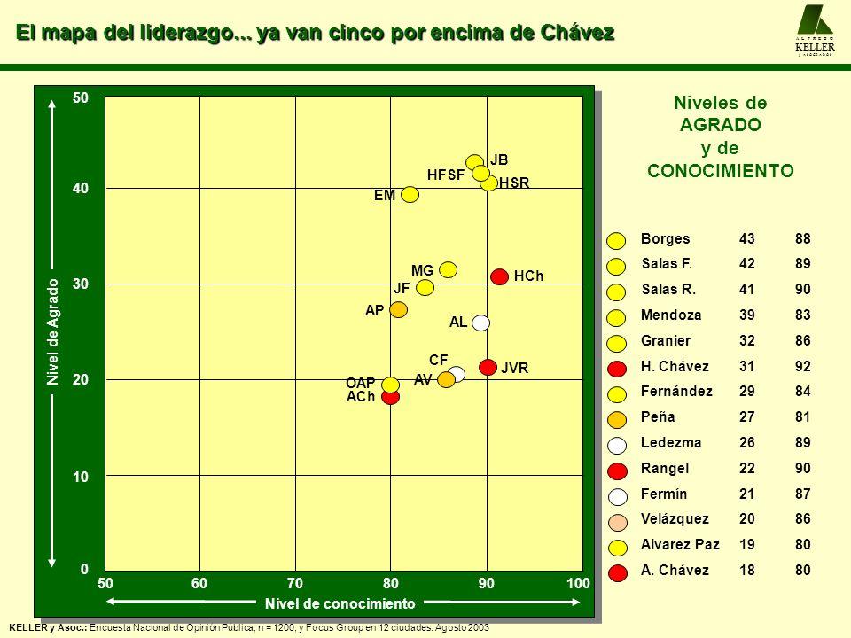 El mapa del liderazgo... ya van cinco por encima de Chávez A L F R E D O KELLER y A S O C I A D O S KELLER y Asoc.: Encuesta Nacional de Opinión Públi