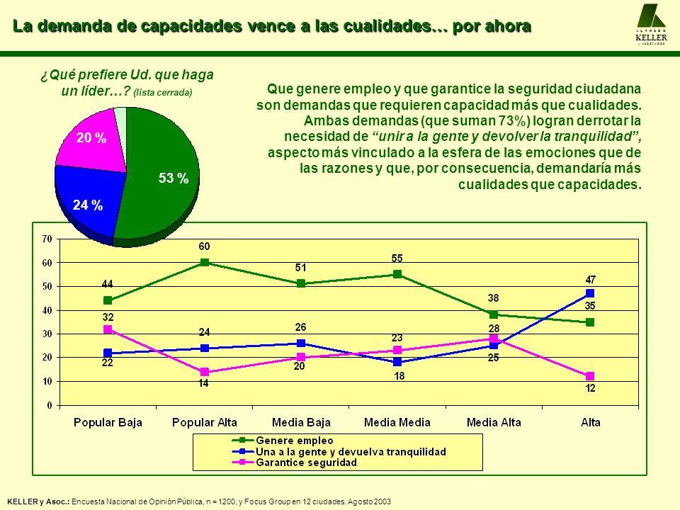 La demanda de capacidades vence a las cualidades… por ahora A L F R E D O KELLER y A S O C I A D O S KELLER y Asoc.: Encuesta Nacional de Opinión Públ