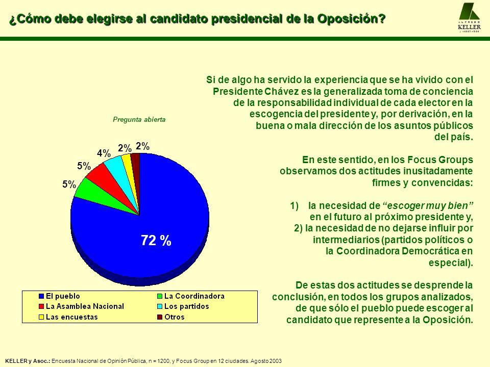 ¿Cómo debe elegirse al candidato presidencial de la Oposición? A L F R E D O KELLER y A S O C I A D O S 72 % 5% 4% 2% Si de algo ha servido la experie