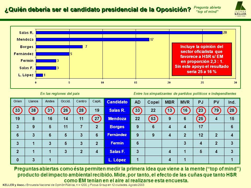 ¿Quién debería ser el candidato presidencial de la Oposición? A L F R E D O KELLER y A S O C I A D O S ADCopeiMBRMVRPJPVInd. 33221316237928 2253962541