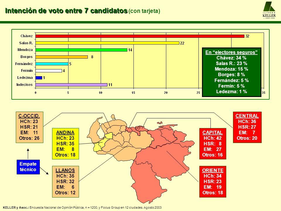 Intención de voto entre 7 candidatos Intención de voto entre 7 candidatos (con tarjeta) A L F R E D O KELLER y A S O C I A D O S CENTRAL HCh: 36 HSR: