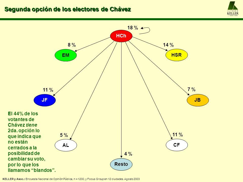 Segunda opción de los electores de Chávez A L F R E D O KELLER y A S O C I A D O S HCh HSR JB CF AL JF EM Resto 14 % 7 % 11 % 5 % 11 % 8 % 4 % 18 % El
