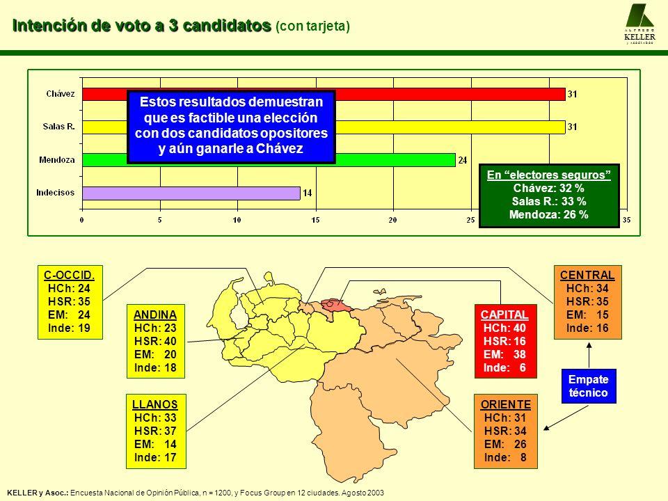 Intención de voto a 3 candidatos Intención de voto a 3 candidatos (con tarjeta) A L F R E D O KELLER y A S O C I A D O S CENTRAL HCh: 34 HSR: 35 EM: 1