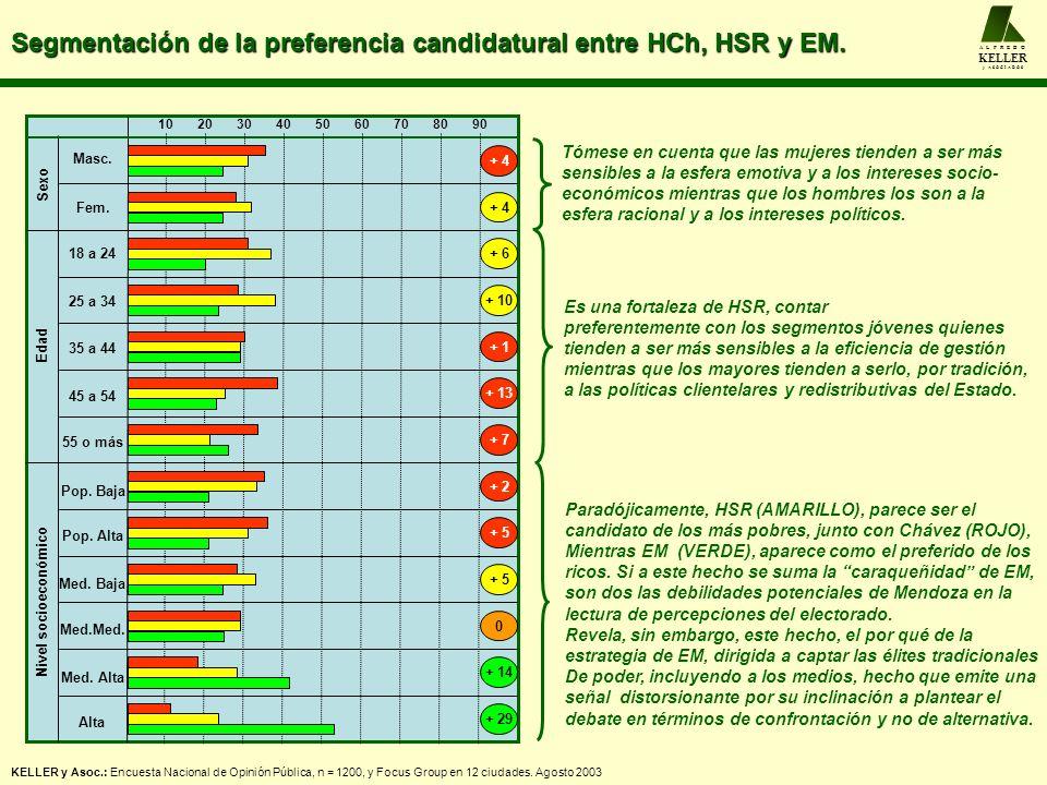 Segmentación de la preferencia candidatural entre HCh, HSR y EM. A L F R E D O KELLER y A S O C I A D O S Masc. Fem. 102030405060708090 Sexo + 4 Es un