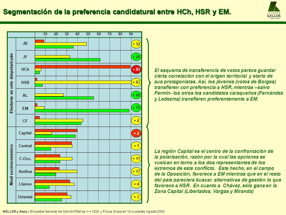 Segmentación de la preferencia candidatural entre HCh, HSR y EM. A L F R E D O KELLER y A S O C I A D O S JB JF 102030405060708090 + 12 El esquema de