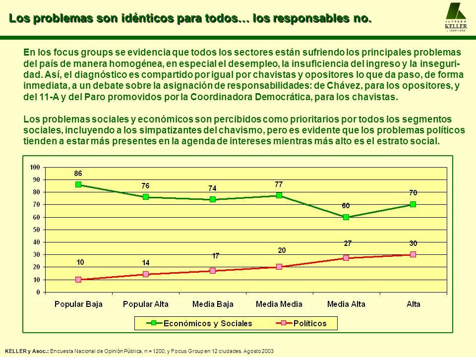 Los problemas son idénticos para todos… los responsables no. A L F R E D O KELLER y A S O C I A D O S KELLER y Asoc.: Encuesta Nacional de Opinión Púb