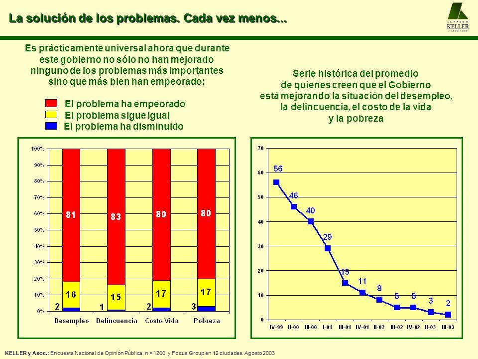 La solución de los problemas. Cada vez menos... A L F R E D O KELLER y A S O C I A D O S KELLER y Asoc.: Encuesta Nacional de Opinión Pública, n = 120