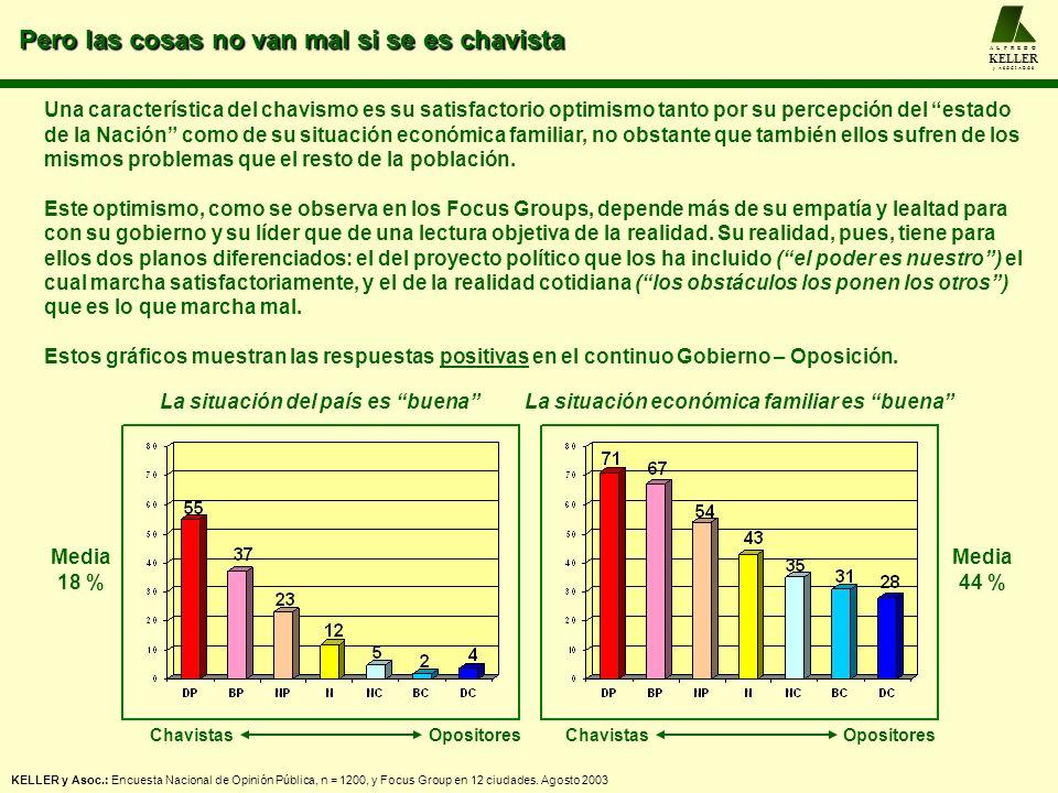 A L F R E D O KELLER y A S O C I A D O S CHÁVEZ Y EL CHAVISMO KELLER y Asoc.: Encuesta Nacional de Opinión Pública, n = 1200, y Focus Group en 12 ciudades.
