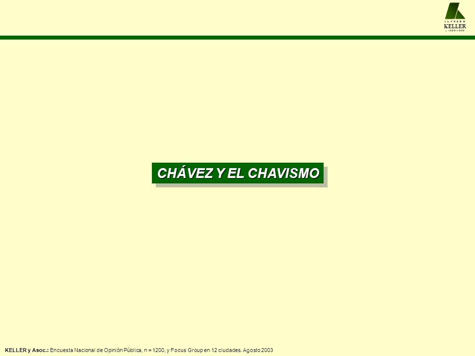 El apoyo a Chávez disminuye 9 puntos ante la posible salida del referendo A L F R E D O KELLER y A S O C I A D O S - 30- 46- 44 Evolución del agrado de Hugo Chávez Nivel de agrado y desagrado de Hugo Chávez, J.V.