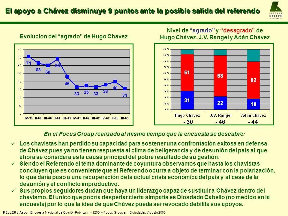 El apoyo a Chávez disminuye 9 puntos ante la posible salida del referendo A L F R E D O KELLER y A S O C I A D O S - 30- 46- 44 Evolución del agrado d
