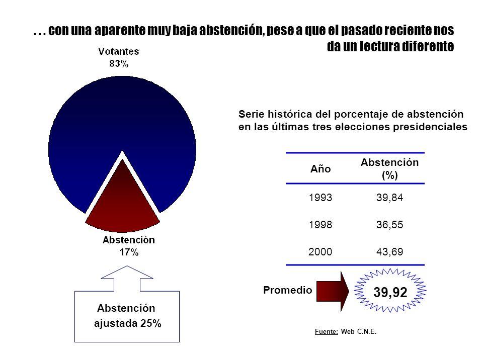 ... con una aparente muy baja abstención, pese a que el pasado reciente nos da un lectura diferente Año Abstención (%) 199339,84 199836,55 200043,69 S