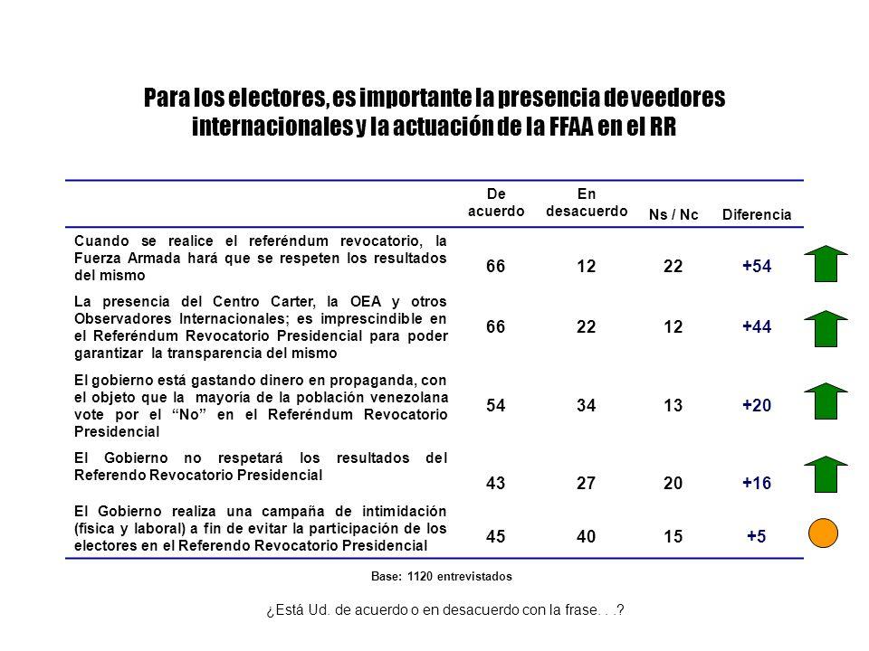 Para los electores, es importante la presencia de veedores internacionales y la actuación de la FFAA en el RR De acuerdo En desacuerdo Ns / NcDiferencia Cuando se realice el referéndum revocatorio, la Fuerza Armada hará que se respeten los resultados del mismo 661222+54 La presencia del Centro Carter, la OEA y otros Observadores Internacionales; es imprescindible en el Referéndum Revocatorio Presidencial para poder garantizar la transparencia del mismo 662212+44 El gobierno está gastando dinero en propaganda, con el objeto que la mayoría de la población venezolana vote por el No en el Referéndum Revocatorio Presidencial 543413+20 El Gobierno no respetará los resultados del Referendo Revocatorio Presidencial 432720+16 El Gobierno realiza una campaña de intimidación (física y laboral) a fin de evitar la participación de los electores en el Referendo Revocatorio Presidencial 454015+5 ¿Está Ud.