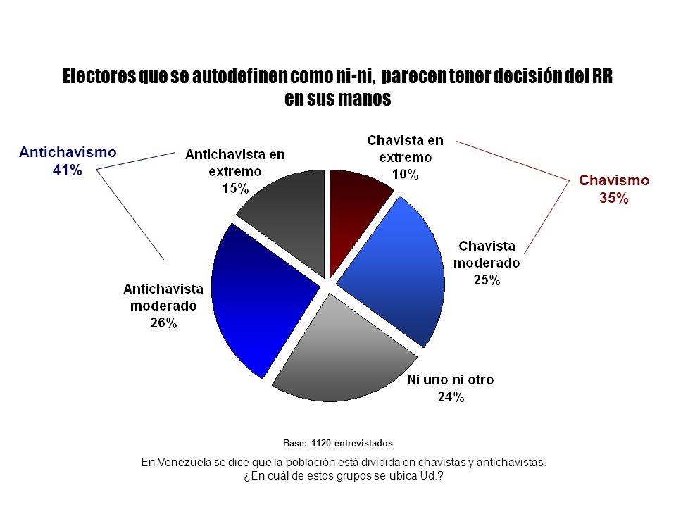 Electores que se autodefinen como ni-ni, parecen tener decisión del RR en sus manos En Venezuela se dice que la población está dividida en chavistas y antichavistas.