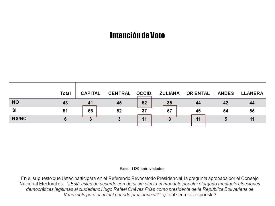En el supuesto que Usted participara en el Referendo Revocatorio Presidencial, la pregunta aprobada por el Consejo Nacional Electoral es: ¿Está usted de acuerdo con dejar sin efecto el mandato popular otorgado mediante elecciones democráticas legítimas al ciudadano Hugo Rafael Chávez Frías como presidente de la República Bolivariana de Venezuela para el actual periodo presidencial?.