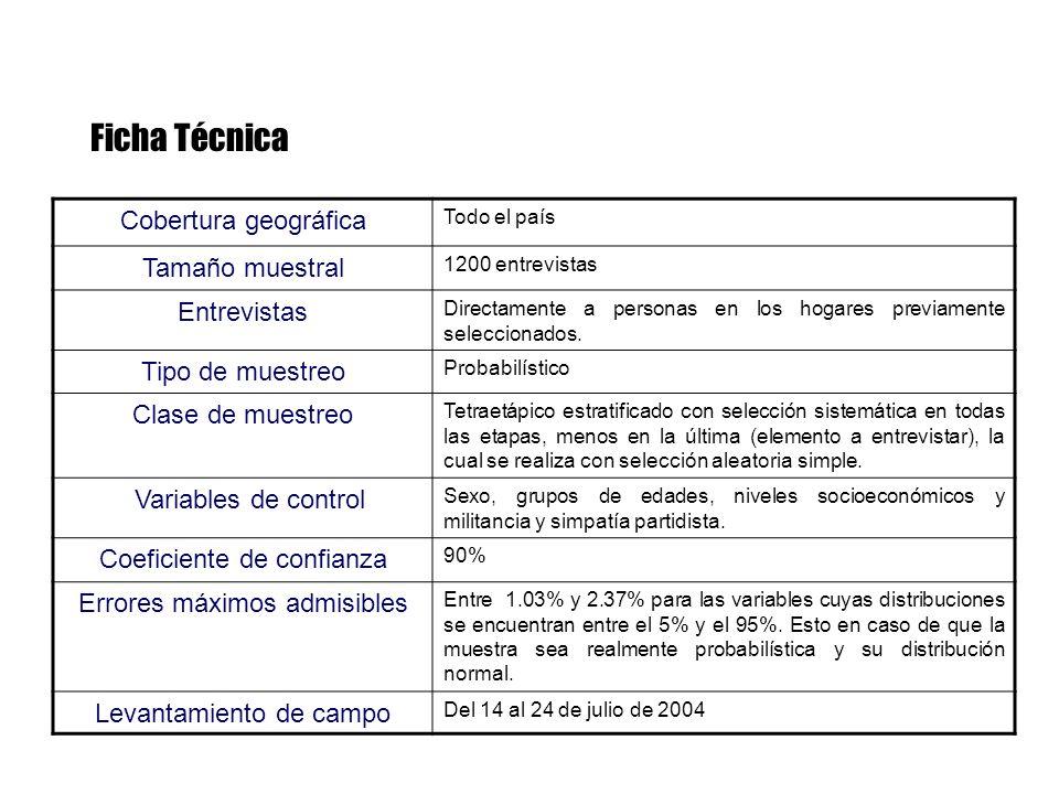 Ficha Técnica Cobertura geográfica Todo el país Tamaño muestral 1200 entrevistas Entrevistas Directamente a personas en los hogares previamente seleccionados.