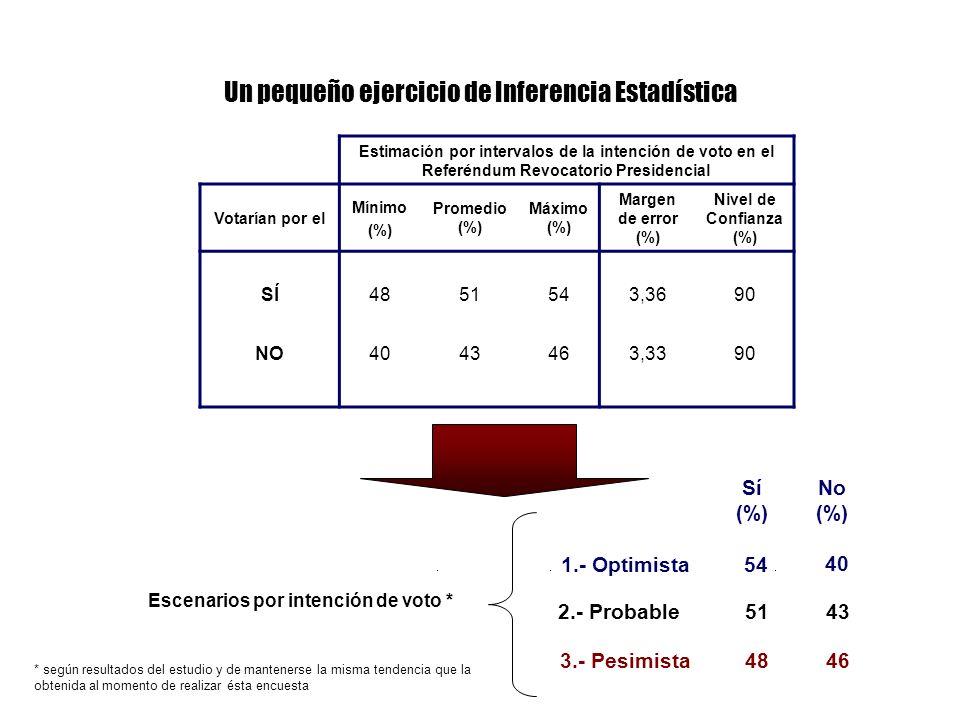 Estimación por intervalos de la intención de voto en el Referéndum Revocatorio Presidencial Votarían por el Mínimo (%) Promedio (%) Máximo (%) Margen de error (%) Nivel de Confianza (%) SÍ4851543,3690 NO4043463,3390 Un pequeño ejercicio de Inferencia Estadística 3.- Pesimista 1.- Optimista 2.- Probable Escenarios por intención de voto * * según resultados del estudio y de mantenerse la misma tendencia que la obtenida al momento de realizar ésta encuesta 4848 5454 5151 4646 4040 4343 Sí (%) No (%)