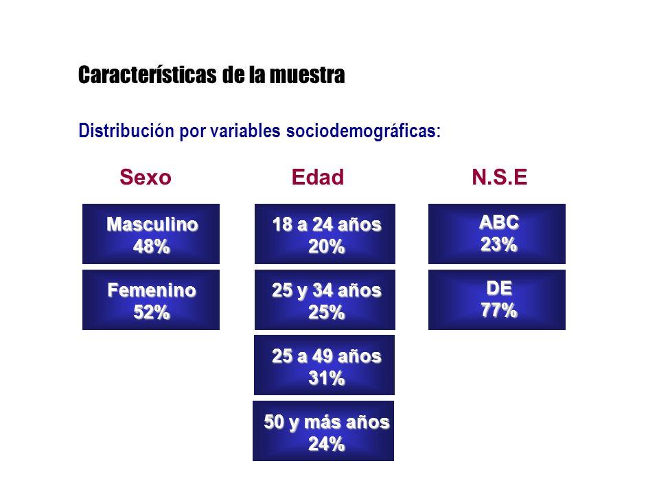Distribución por variables sociodemográficas: SexoN.S.EEdad Masculino48%Femenino52% ABC23%DE77% 18 a 24 años 20% 25 y 34 años 25% 25 a 49 años 31% 50 y más años 24% Características de la muestra