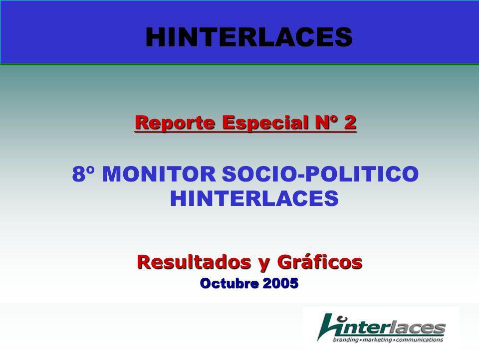 Resultados y Gráficos Octubre 2005 Reporte Especial Nº 2 8º MONITOR SOCIO-POLITICO HINTERLACES HINTERLACES