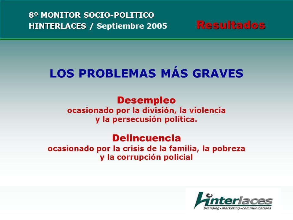LOS PROBLEMAS MÁS GRAVES Desempleo ocasionado por la división, la violencia y la persecusión política.
