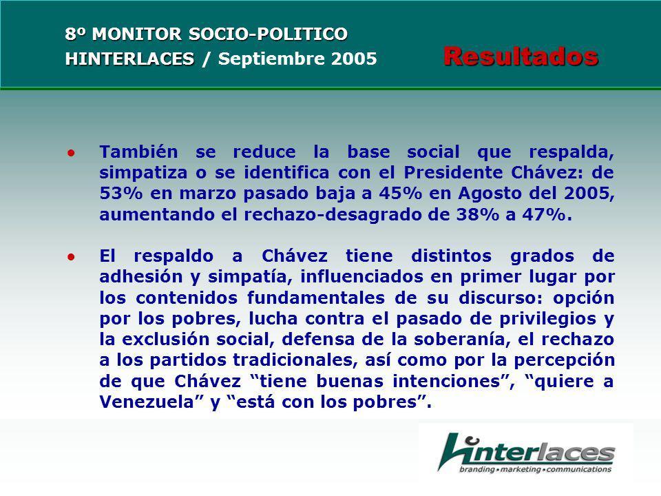 También se reduce la base social que respalda, simpatiza o se identifica con el Presidente Chávez: de 53% en marzo pasado baja a 45% en Agosto del 2005, aumentando el rechazo-desagrado de 38% a 47%.