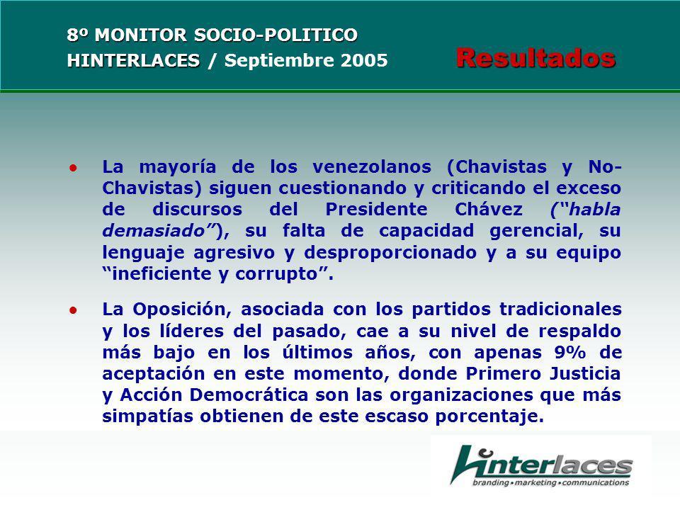 La mayoría de los venezolanos (Chavistas y No- Chavistas) siguen cuestionando y criticando el exceso de discursos del Presidente Chávez (habla demasiado), su falta de capacidad gerencial, su lenguaje agresivo y desproporcionado y a su equipo ineficiente y corrupto.