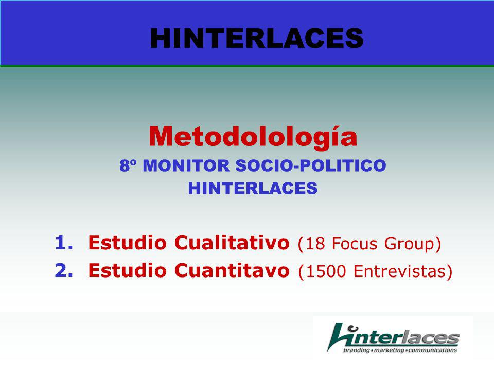 Metodolología 8º MONITOR SOCIO-POLITICO HINTERLACES 1.