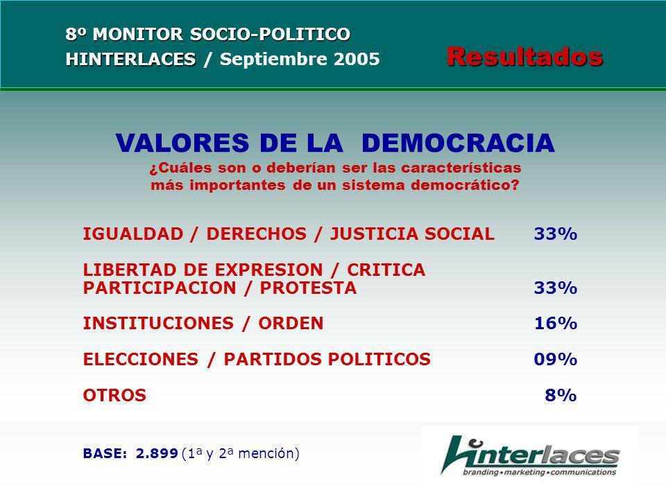 VALORES DE LA DEMOCRACIA ¿Cuáles son o deberían ser las características más importantes de un sistema democrático.