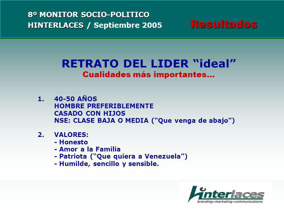 RETRATO DEL LIDER ideal Cualidades más importantes...