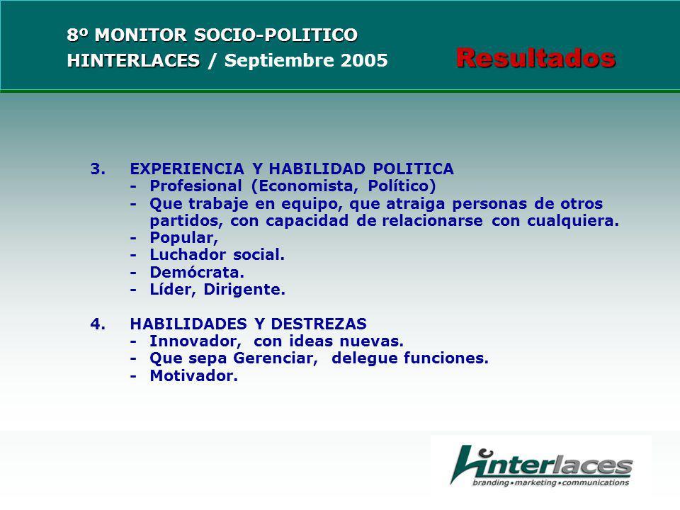 3.EXPERIENCIA Y HABILIDAD POLITICA -Profesional (Economista, Político) -Que trabaje en equipo, que atraiga personas de otros partidos, con capacidad de relacionarse con cualquiera.