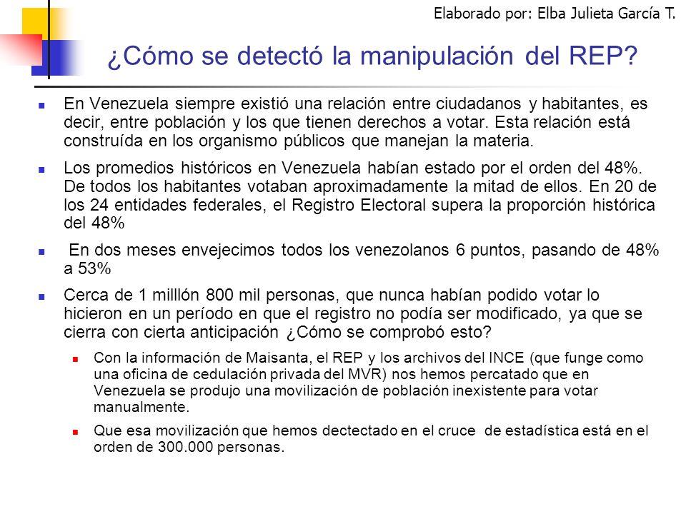 Elaborado por: Elba Julieta García T. ¿Cómo se detectó la manipulación del REP.
