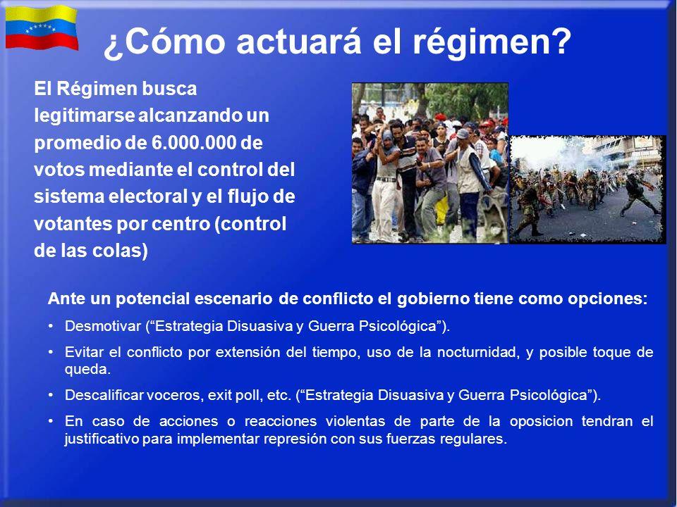 ¿Cómo actuará el régimen? El Régimen busca legitimarse alcanzando un promedio de 6.000.000 de votos mediante el control del sistema electoral y el flu