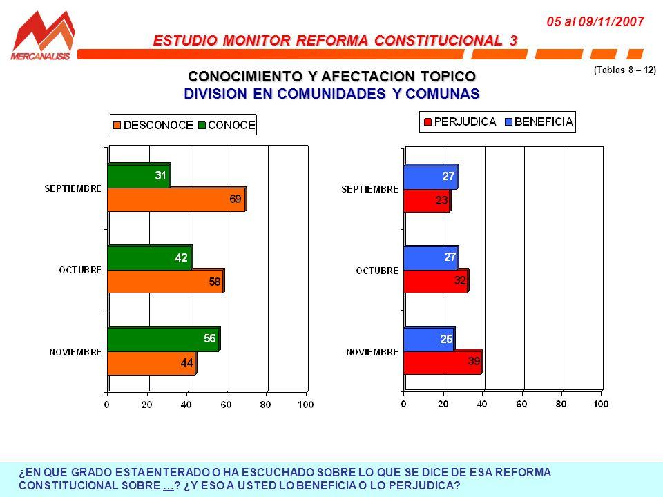 CONOCIMIENTO Y AFECTACION TOPICO DIVISION EN COMUNIDADES Y COMUNAS ESTUDIO MONITOR REFORMA CONSTITUCIONAL 3 05 al 09/11/2007 (Tablas 8 – 12) ¿EN QUE GRADO ESTA ENTERADO O HA ESCUCHADO SOBRE LO QUE SE DICE DE ESA REFORMA CONSTITUCIONAL SOBRE ….