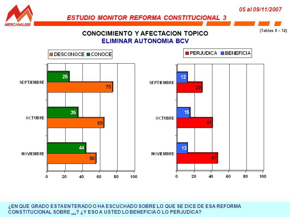 CONOCIMIENTO Y AFECTACION TOPICO ELIMINAR AUTONOMIA BCV ESTUDIO MONITOR REFORMA CONSTITUCIONAL 3 05 al 09/11/2007 (Tablas 8 – 12) ¿EN QUE GRADO ESTA ENTERADO O HA ESCUCHADO SOBRE LO QUE SE DICE DE ESA REFORMA CONSTITUCIONAL SOBRE ….