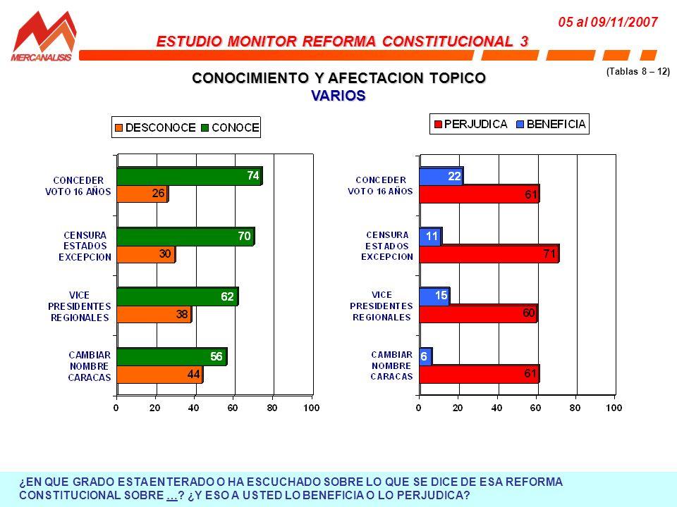 CONOCIMIENTO Y AFECTACION TOPICO VARIOS ESTUDIO MONITOR REFORMA CONSTITUCIONAL 3 05 al 09/11/2007 (Tablas 8 – 12) ¿EN QUE GRADO ESTA ENTERADO O HA ESCUCHADO SOBRE LO QUE SE DICE DE ESA REFORMA CONSTITUCIONAL SOBRE ….