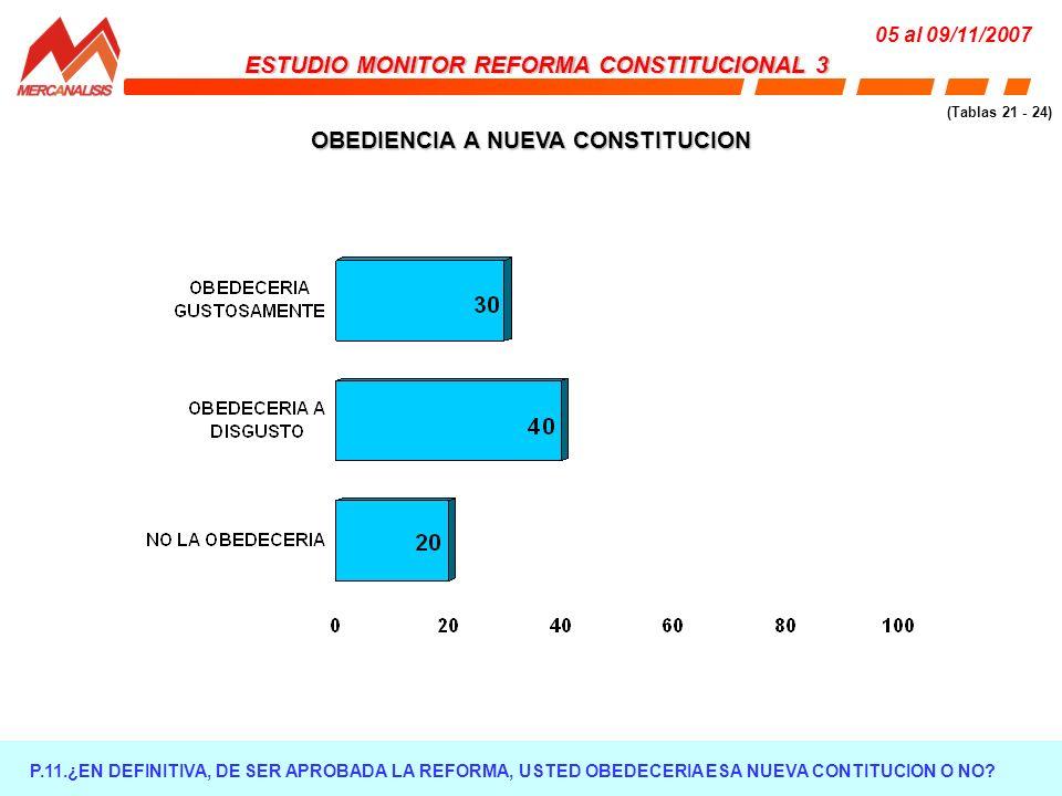 OBEDIENCIA A NUEVA CONSTITUCION P.11.¿EN DEFINITIVA, DE SER APROBADA LA REFORMA, USTED OBEDECERIA ESA NUEVA CONTITUCION O NO.