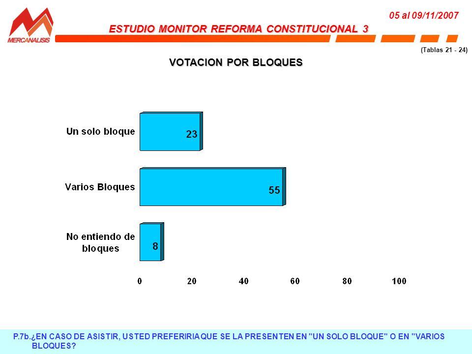 VOTACION POR BLOQUES P.7b.¿EN CASO DE ASISTIR, USTED PREFERIRIA QUE SE LA PRESENTEN EN UN SOLO BLOQUE O EN VARIOS BLOQUES.