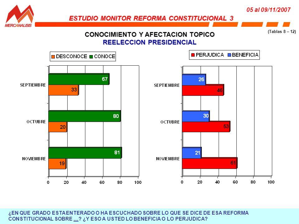 CONOCIMIENTO Y AFECTACION TOPICO REELECCION PRESIDENCIAL ESTUDIO MONITOR REFORMA CONSTITUCIONAL 3 05 al 09/11/2007 (Tablas 8 – 12) ¿EN QUE GRADO ESTA ENTERADO O HA ESCUCHADO SOBRE LO QUE SE DICE DE ESA REFORMA CONSTITUCIONAL SOBRE ….