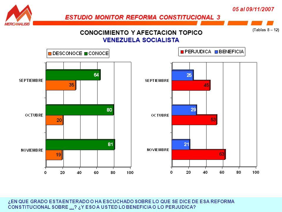 CONOCIMIENTO Y AFECTACION TOPICO SEGURIDAD SOCIAL INDEPENDIENTES ESTUDIO MONITOR REFORMA CONSTITUCIONAL 3 05 al 09/11/2007 (Tablas 8 – 12) ¿EN QUE GRADO ESTA ENTERADO O HA ESCUCHADO SOBRE LO QUE SE DICE DE ESA REFORMA CONSTITUCIONAL SOBRE ….