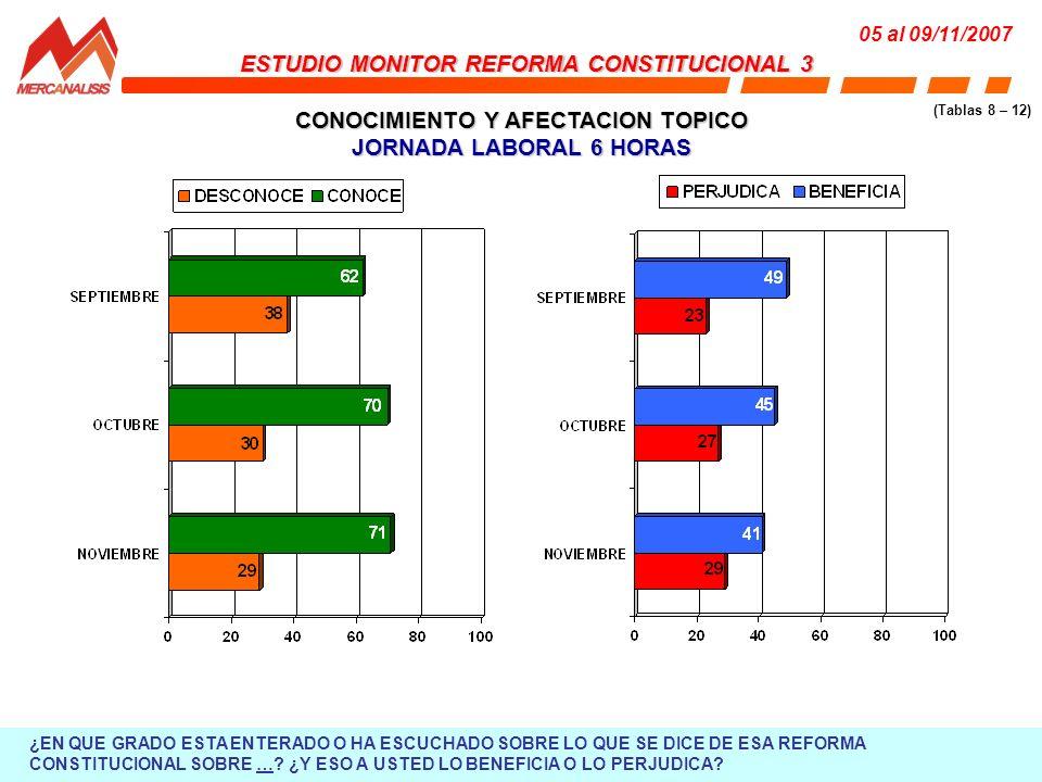 CONOCIMIENTO Y AFECTACION TOPICO JORNADA LABORAL 6 HORAS ESTUDIO MONITOR REFORMA CONSTITUCIONAL 3 05 al 09/11/2007 (Tablas 8 – 12) ¿EN QUE GRADO ESTA ENTERADO O HA ESCUCHADO SOBRE LO QUE SE DICE DE ESA REFORMA CONSTITUCIONAL SOBRE ….