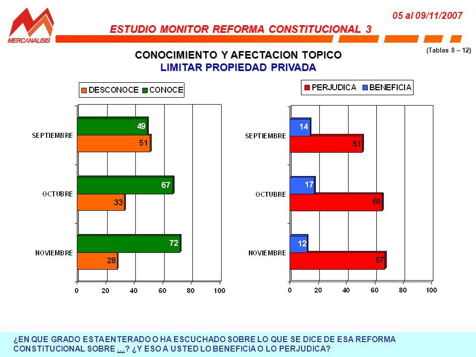 CONOCIMIENTO Y AFECTACION TOPICO LIMITAR PROPIEDAD PRIVADA ESTUDIO MONITOR REFORMA CONSTITUCIONAL 3 05 al 09/11/2007 (Tablas 8 – 12) ¿EN QUE GRADO ESTA ENTERADO O HA ESCUCHADO SOBRE LO QUE SE DICE DE ESA REFORMA CONSTITUCIONAL SOBRE ….