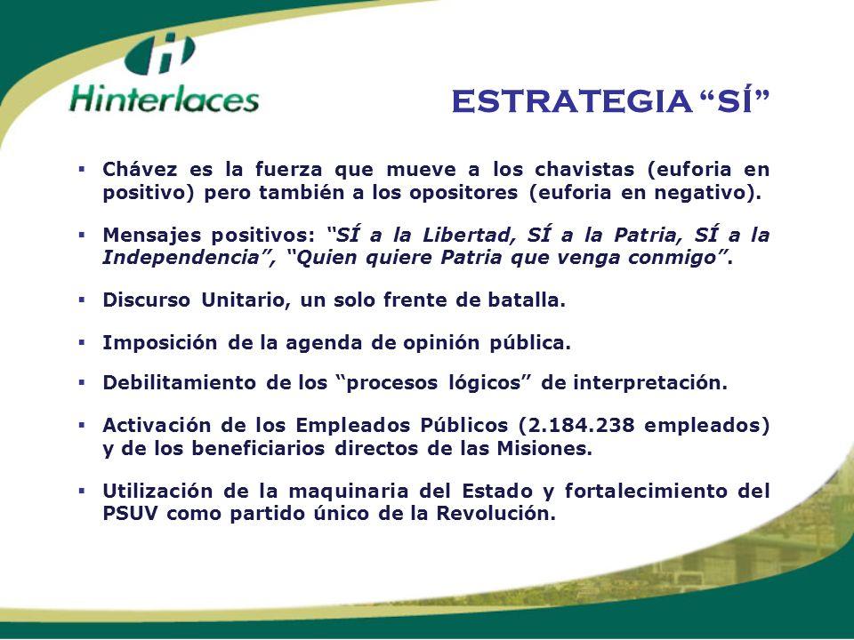 ESTRATEGIA SÍ Chávez es la fuerza que mueve a los chavistas (euforia en positivo) pero también a los opositores (euforia en negativo). Mensajes positi