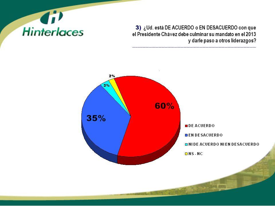 3) ¿Ud. está DE ACUERDO o EN DESACUERDO con que el Presidente Chávez debe culminar su mandato en el 2013 y darle paso a otros liderazgos? ____________